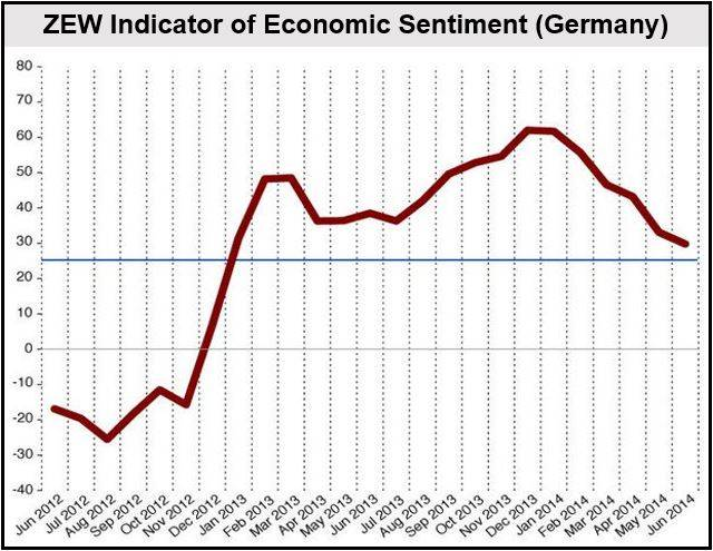ZEW economic indicator