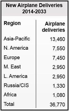 Airplane demand regions