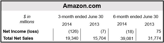Amazon profit and revenue