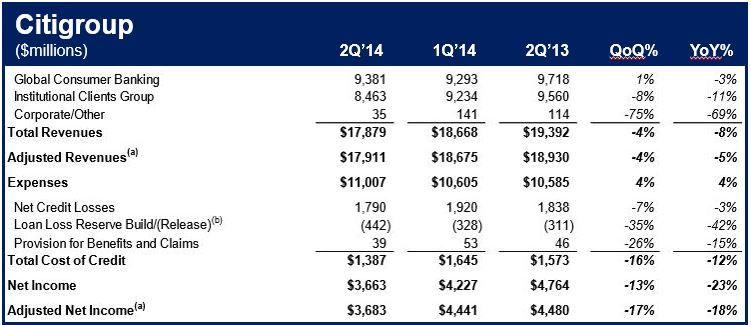Citigroup Q2 2014