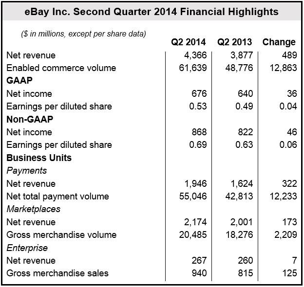eBay Q2 2014 Financial Results
