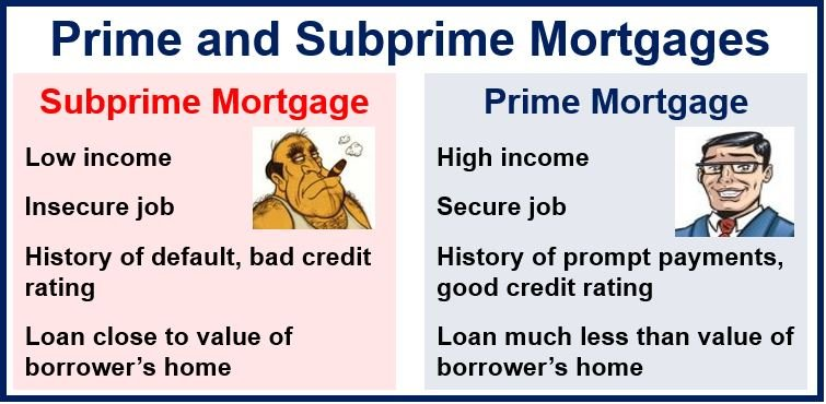 What Is A Subprime Mortgage?  Market Business News. Mysql Performance Monitoring. The Online Print Company Home Security Options. Masters In Biblical Counseling. How To Send A Mass Email On Gmail. Top Rated Wireless Home Security Cameras. Frederick Pilot Middle School. Gutter Cleaning Portland Majors In Accounting. Devops Interview Questions Pakistan Job Bank