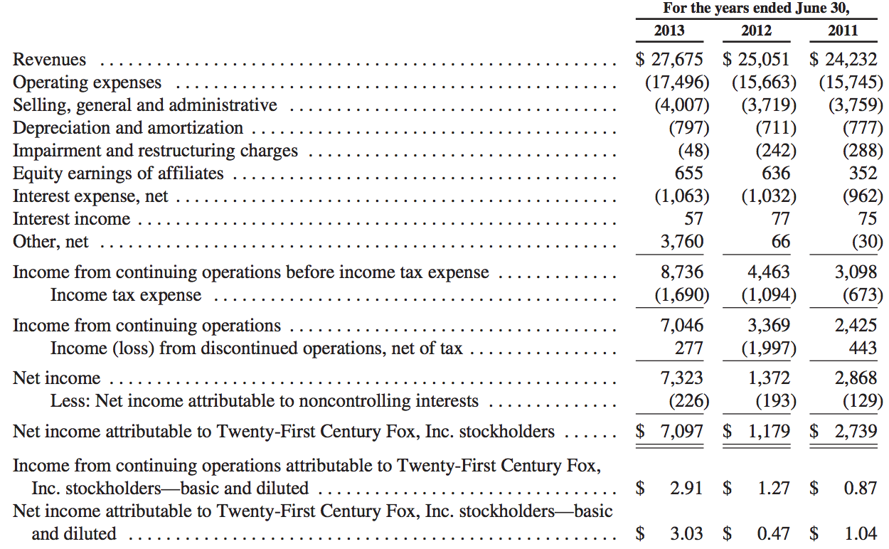 21st century fox income data