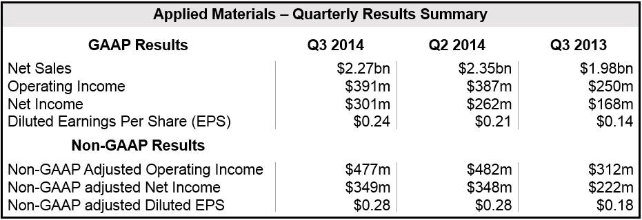 Applied Materials Q3 Results
