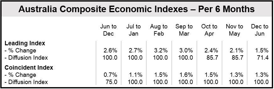 Australian Composite Indexes - Per six months