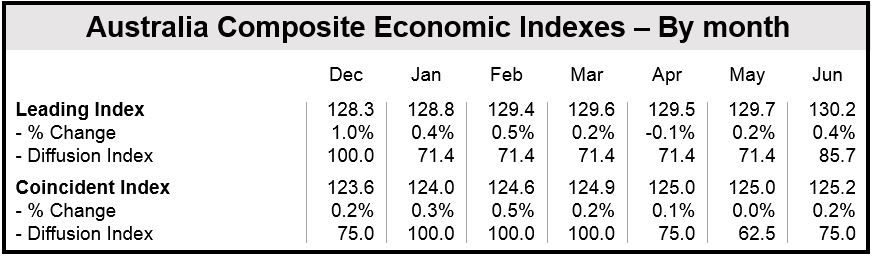 Australian Composite Indexes - June 2014