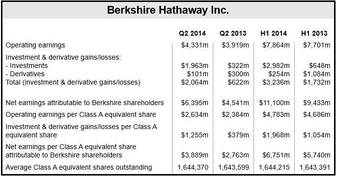 Berkshire Q2 2014 Financial Results