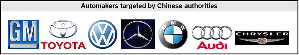Automakers investigated in China