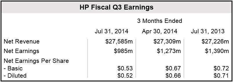HP Q3 Financial Results