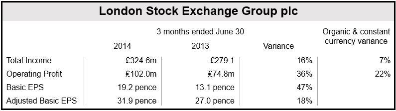 LSE Q1 2015 Financials