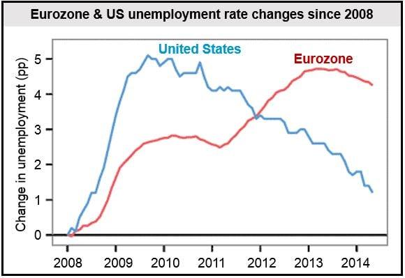 US and Eurozone unemployment