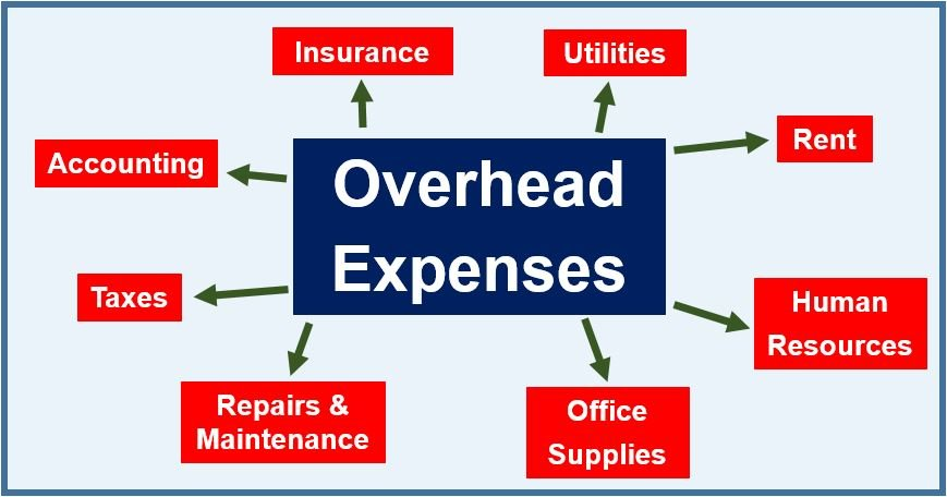 Overhead (business)