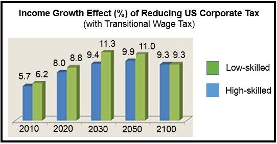 Eliminating Corporate Tax