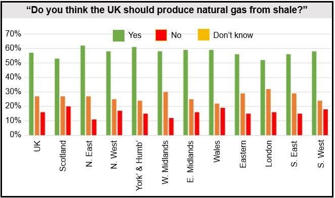 Fracking survey UK