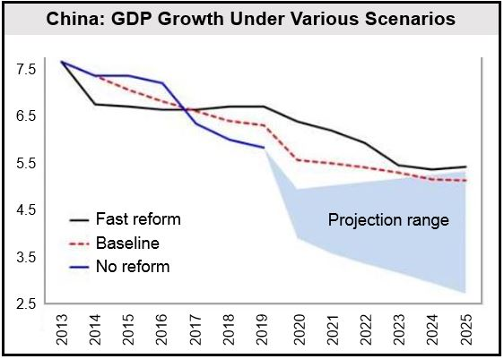 China GDP various scenarios