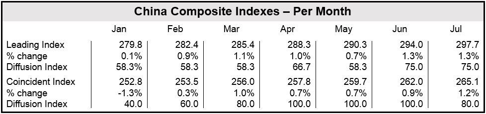 Chinese Composite Indexes July - Monthly