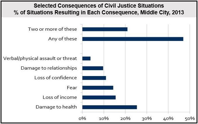 Consequences of Civil Justice Situations