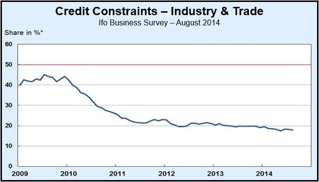 Credit Constraints in Germany