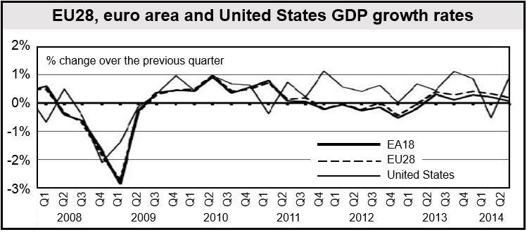 Europe & US GDP growth