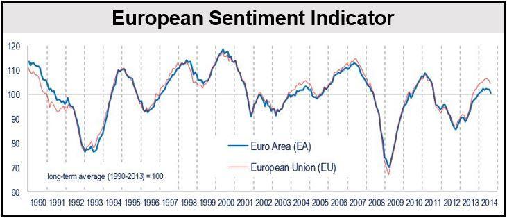 European Sentiment Indicator