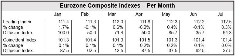 Eurozone Composite Indexes - Per Month