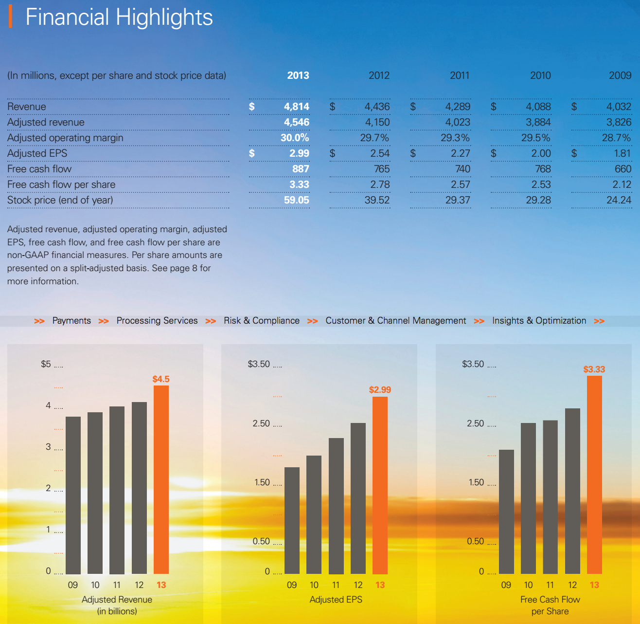 FiServ financial results