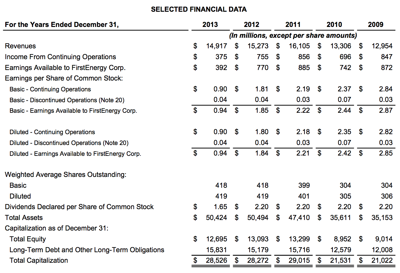 FirstEnergy Financial Results