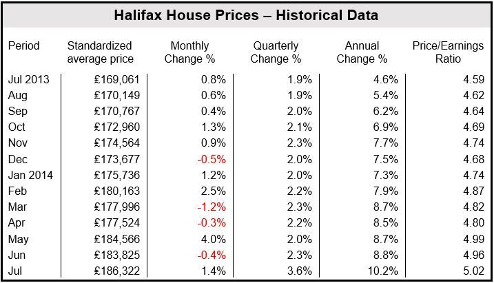 Halifax House Price Index