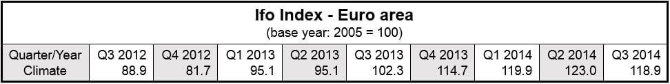 Ifo Index Eurozone