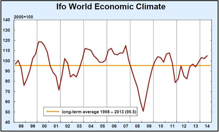 World Economic Climate