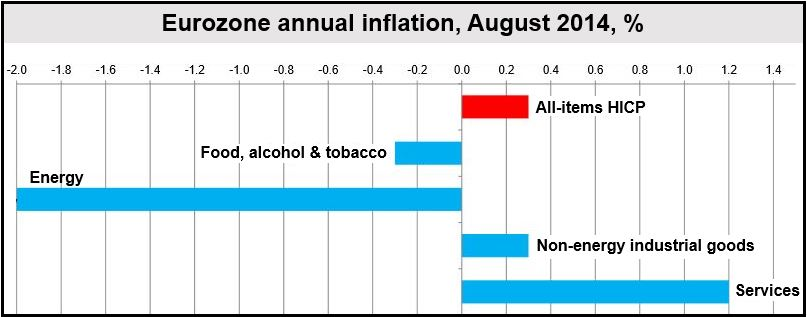 Eurozone August inflation