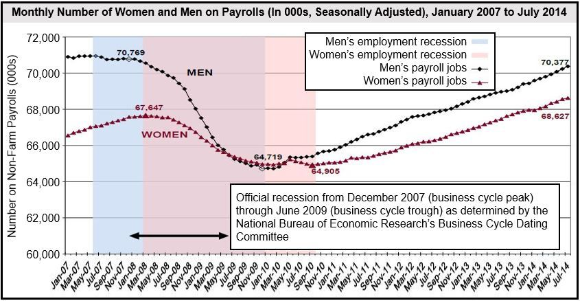 Male & Female Employment Figures