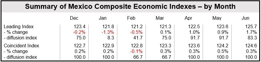 Mexico Composite Indexes by Month - June