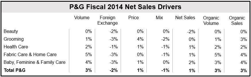 Procter & Gamble Fiscal 2014