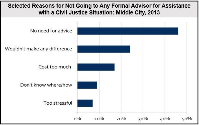 Selected Reasons for Not Going to Any Formal Advisor