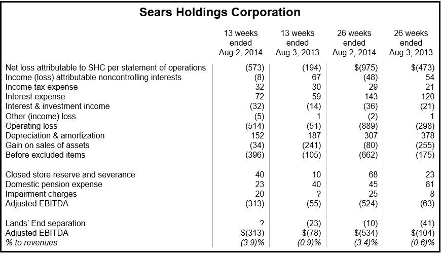 Sears Q2 results