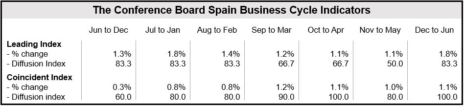 Spain Economic Indexes 6-month Periods