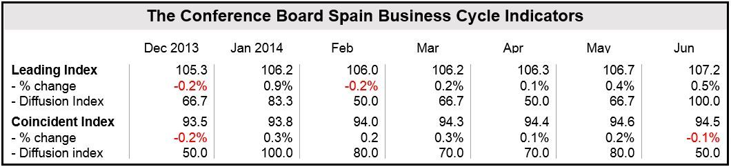 Spain Economic Indexes