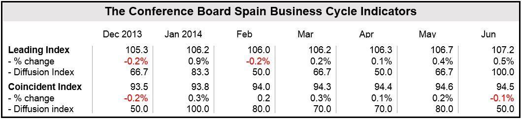 Spain Economic Indexes