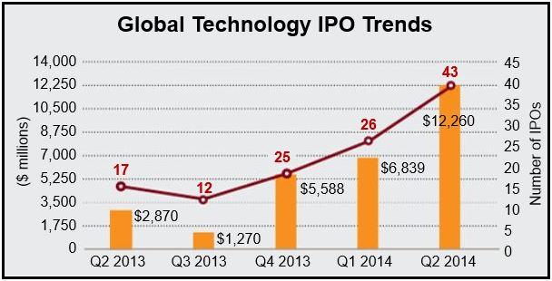Global Tech IPOs