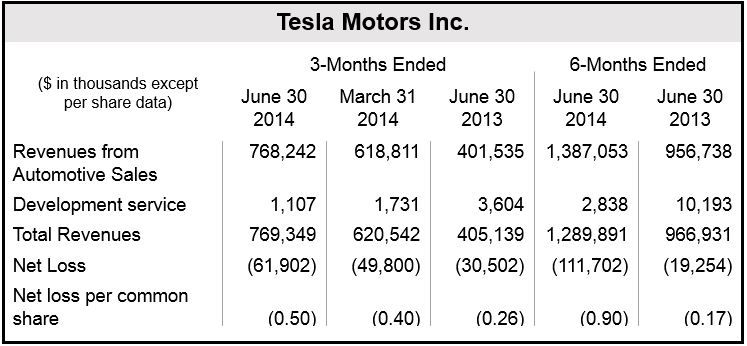tesla motors, inc. fundamental company report essay Tesla inc (tsla) labor issues could cause problems for tsla stock a tesla union could have a modest impact on tsla stock, but a larger effect on perception.