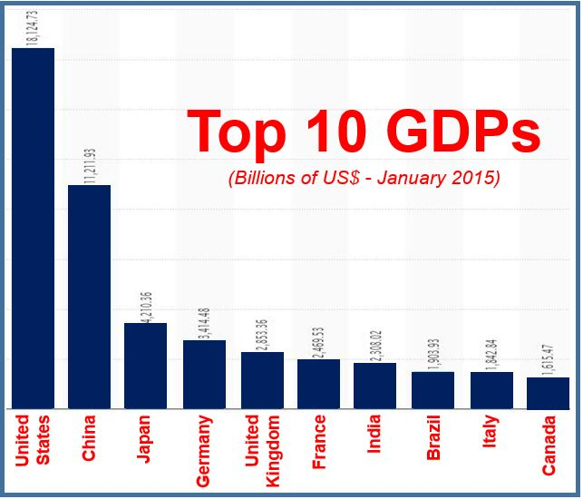 Top ten GDPs globally