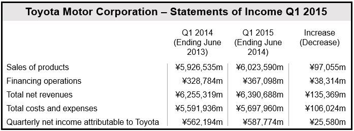 Toyota Q1 2015 Statement of Income
