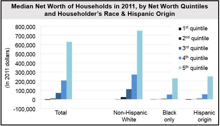 US Household Net Worth by Demographics