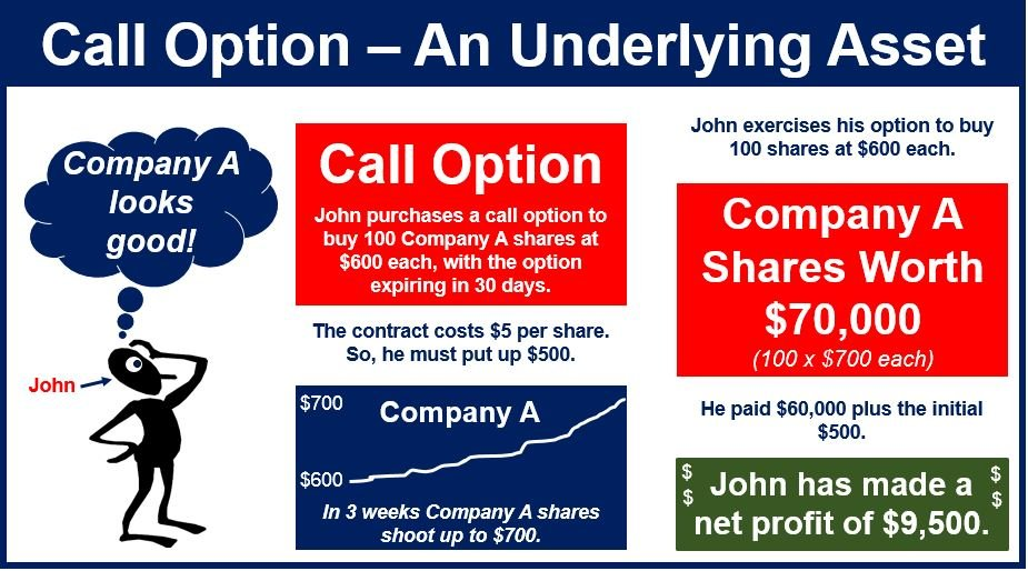 When is the right time to sell stock options