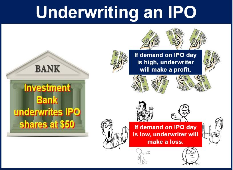 Minimum investment in ipo