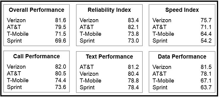 Verizon ranked top