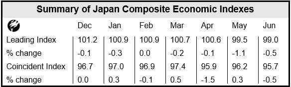 Japanese Leading Economic Index