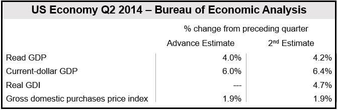 US Economic Data