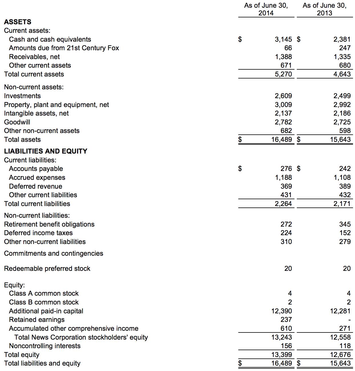 news corp balance sheet data